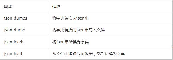 Python之JSON函数介绍