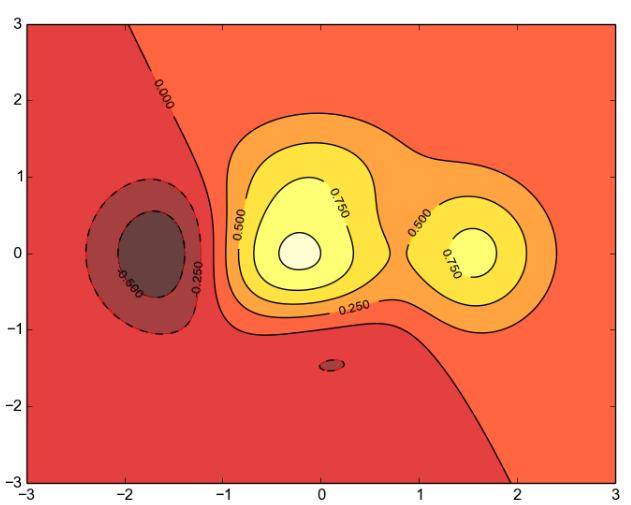 Python之神奇的绘图库matplotlib