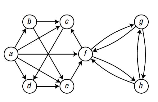 python graph什么意思