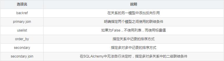 Flask中常见的SQLAlchemy字段类型和列、关系选项