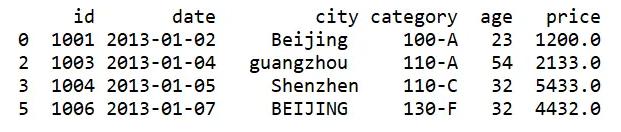 最常用的36个Pandas函数