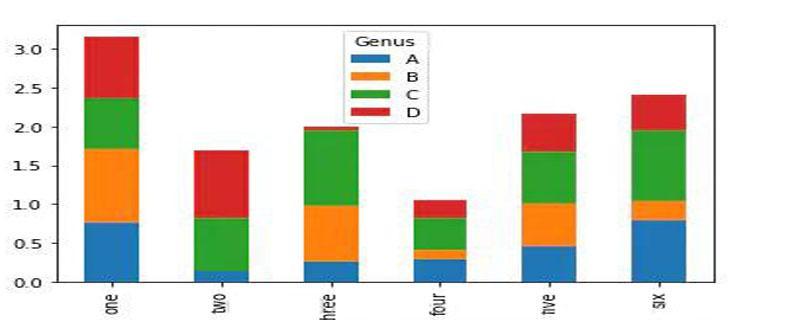 数据可视化matplotlib