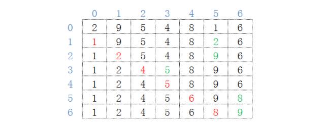 python如何快速掌握排序算法