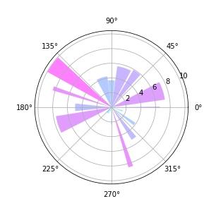 如何用python画极坐标柱状图?