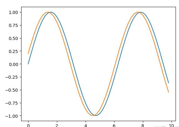 如何用matlibplot画正弦曲线