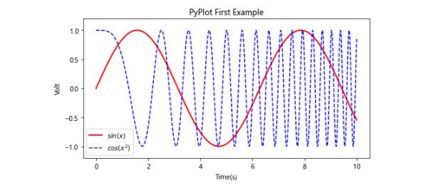 python3数据可视化是什么?