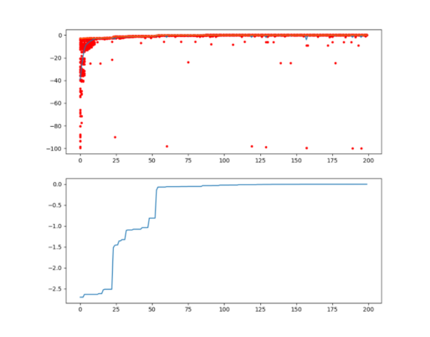 python怎么使用遗传算法库