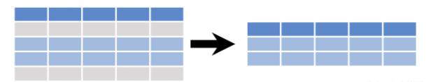 python中loc函数的用法