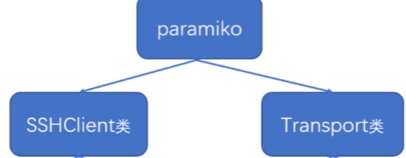 python如何使用paramiko模块
