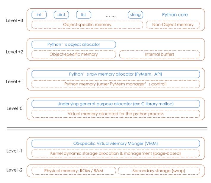 Python的内存管理机制